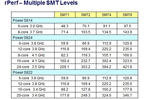 SMT levels table
