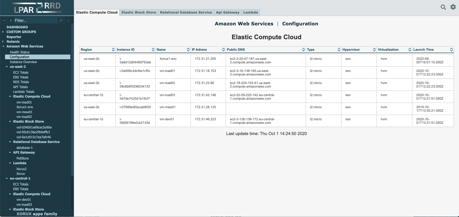 AWS monitoring example
