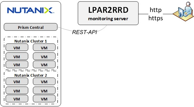 Nutanix monitoring Prism Central