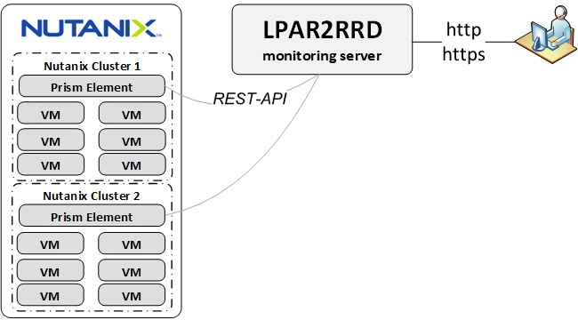 Nutanix monitoring Prism Element
