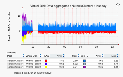 Nutanix performance monitoring