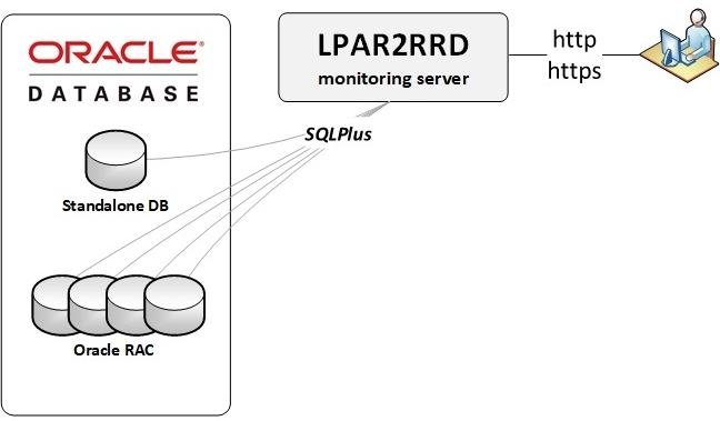 Oracle DB monitoring schema