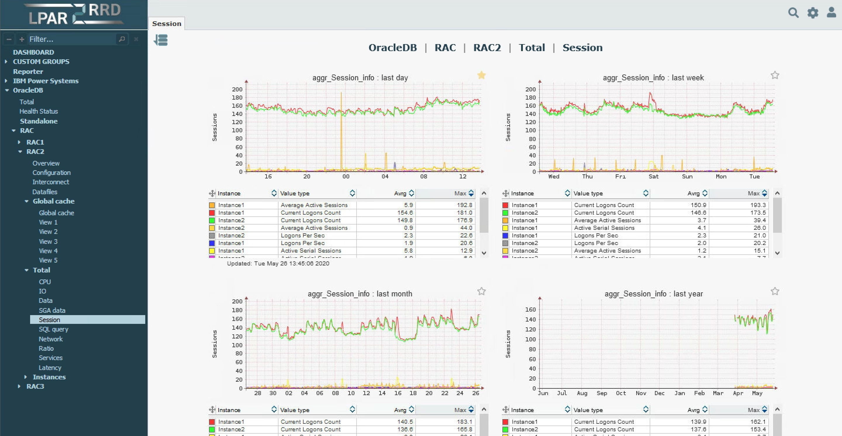 Oracle monitoring example