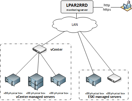 VMware monitoring system diagram