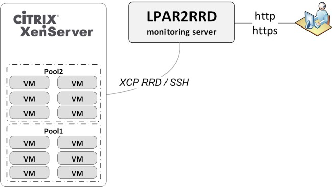 XenServer & Citrix performance monitoring system diagram