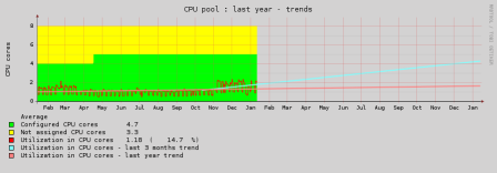 CPU yearly trend